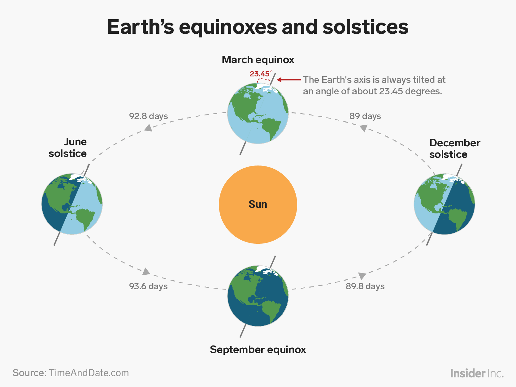 Winter Solstice What It Is And How Earth S Tilt