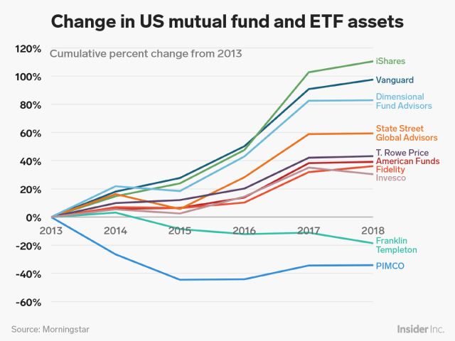 Asset managers' change in ETFs and mutual funds