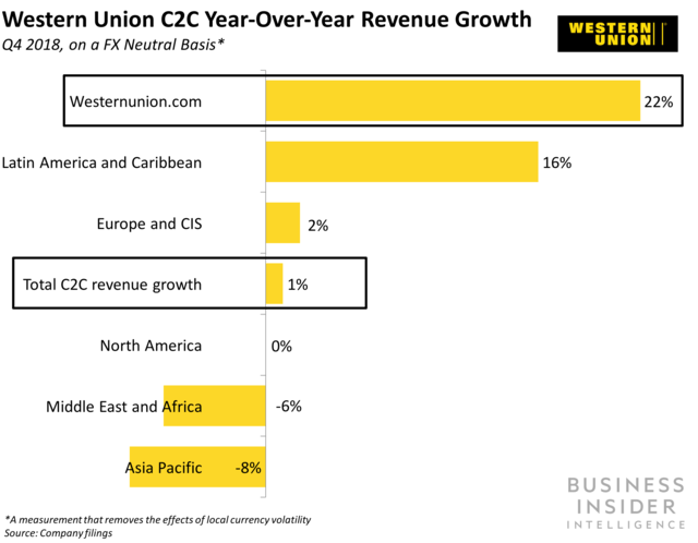 Western Union C2C Year-Over-Year Revenue Growth