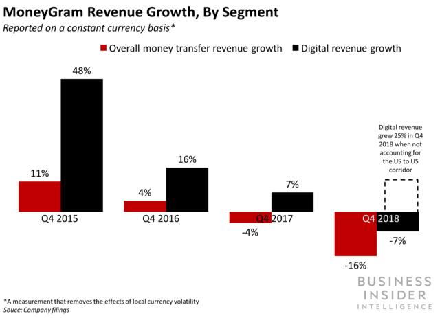 MoneyGram Revenue Growth, by Segment
