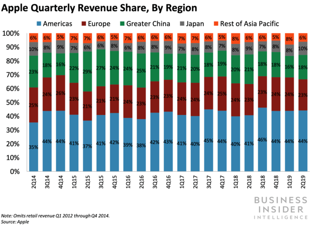 Apple Quarterly Revenue Share, by Region