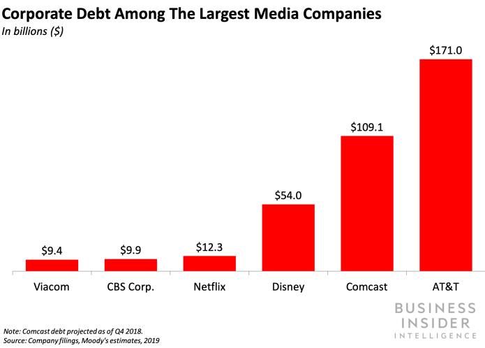 netflix debt business insider intelligence