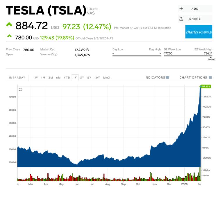 Billionaire investor Ron Baron thinks Tesla revenue could ...