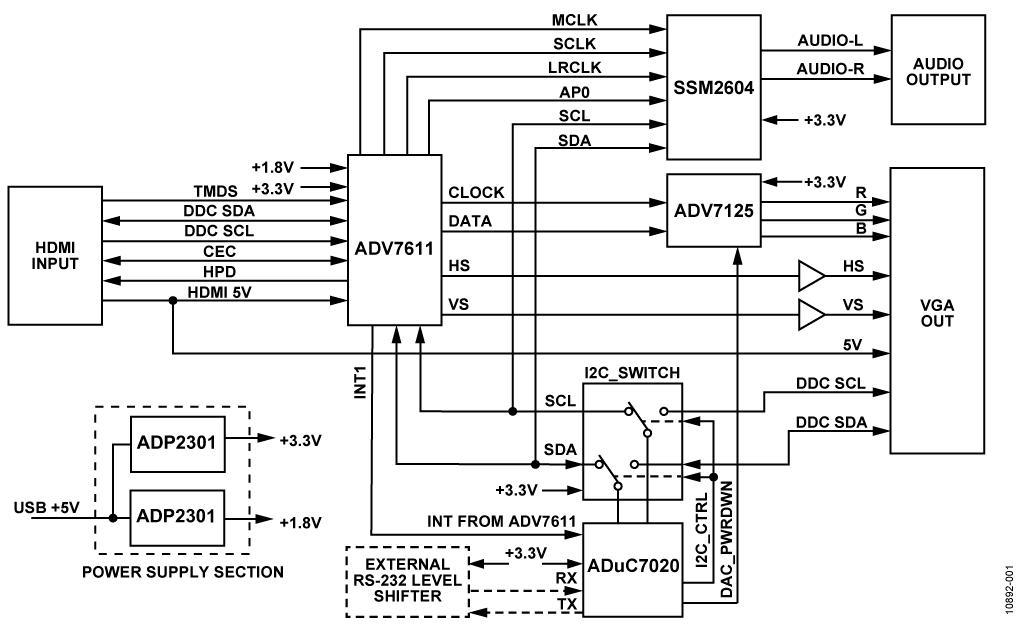 usb to rca cable wiring diagram garmin gps antenna cn-0282 reference design | rf transceiver arrow.com