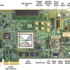 Pico Btx Motherboard Diagram Electron Dot For Potassium M2s150 Adv Dev Kit Reference Design Field Programmable Gate Array Image