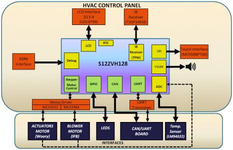automotive hvac diagram mk dual rcd consumer unit wiring drm161 reference design microcontroller arrow com image