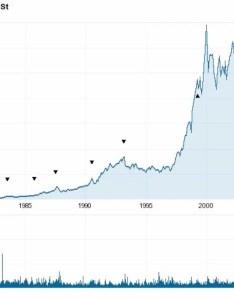 Top also omurtlak walmart stock market history rh omurtlak spot