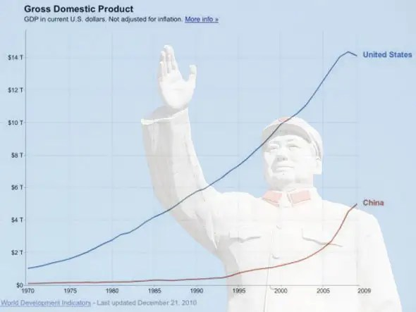 China's economy grew 7 times as fast as America's over the past decade (316% growth vs. 43%)