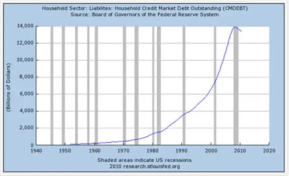 Household debt has soared to almost unbelievable levels over the last 30 years