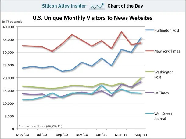 chart of the day, huffpo, new york times, wall street journal, uniques, june 2011