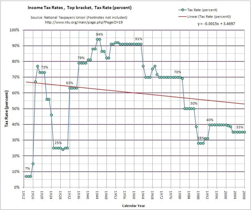 Historical US Tax Rates