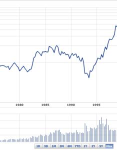 Microsoft stock chart paketsusudomba co also msft frodo fullring rh