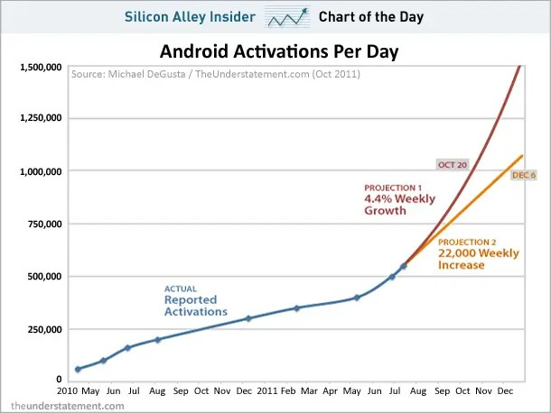 Oct 3, 2011 - Android could hit one million activations per day sometime in December. That's a tough number to compete with.