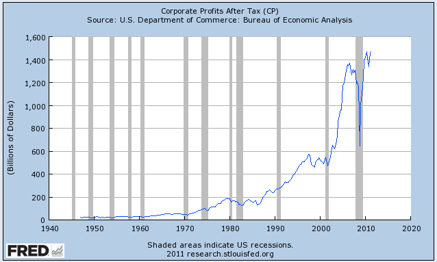 Corporate Profit After Tax