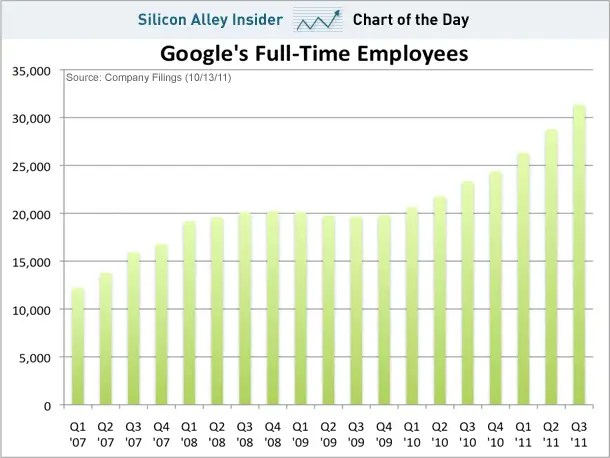 chart of the day, google full-time employees, oct 2011