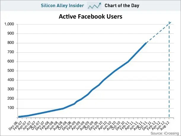chart of the day, active facebook users, jan 12 2012