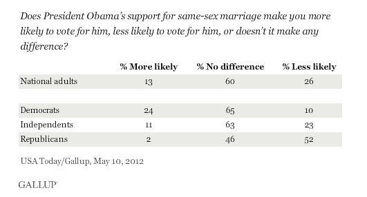 Obama gay marriage poll