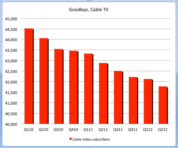 So, it is not surprising that cable TV subscriptions are trending down.