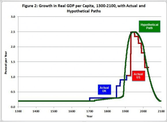 The End Of US Economic Growth Business Insider