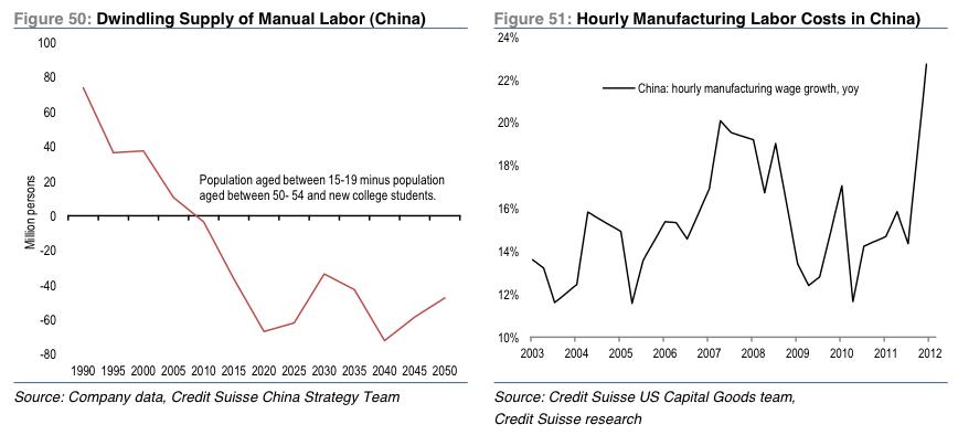 china labor