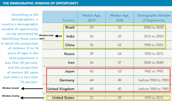 AMERICA: Our demographic prosperity window is closing fast, while others' have just opened.