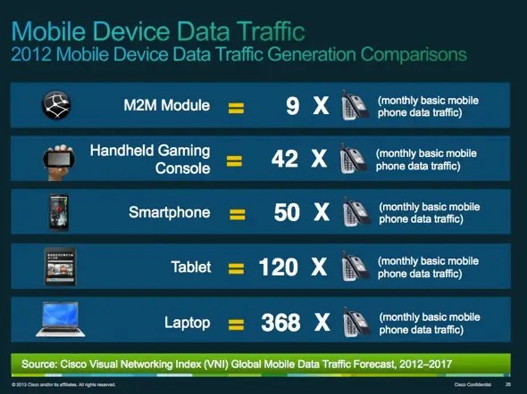 Machine-to-machine (M2M) Internet devices include things like a car GPS, medical devices