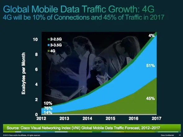 As carriers build 4G, 4G traffic will grow 40-fold by 2017. But 3G will still carry most of the load