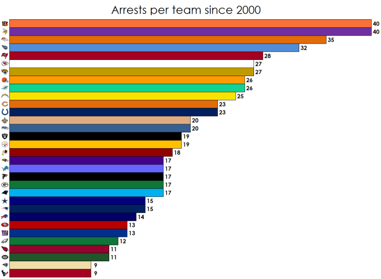 Chart - Arrests In The NFL Since 2000