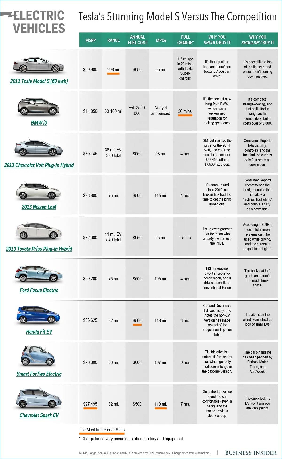 Electric Car Comparison Chart