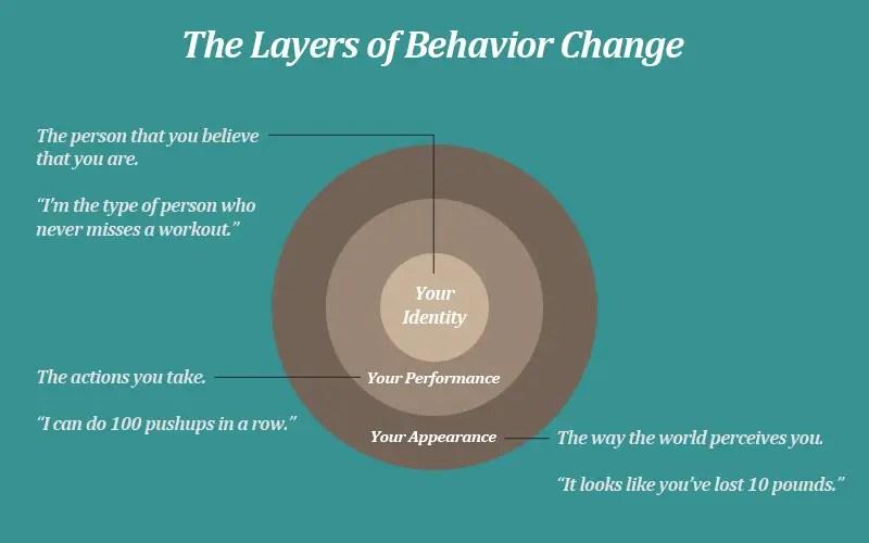 habit layers