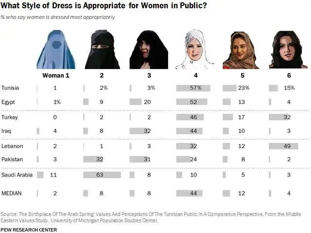 How Muslim women should dress chart