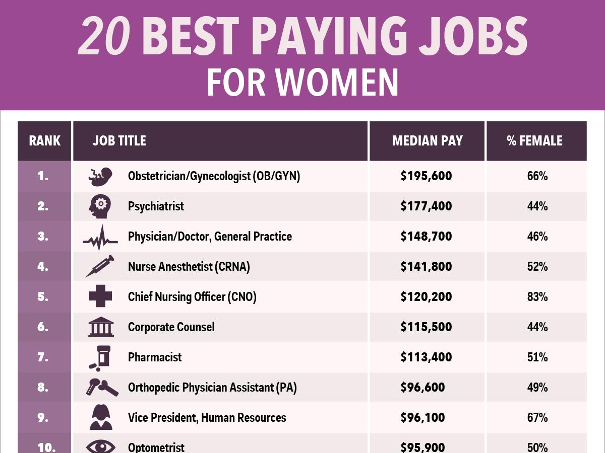 good jobs for women
