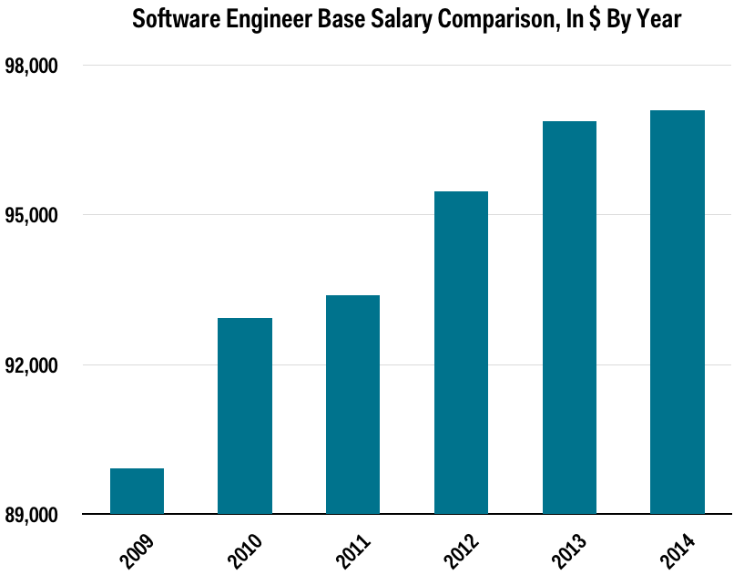 Glassdoor tech salaries comparison nologo
