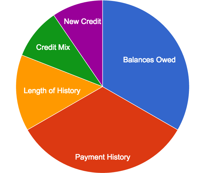 WEDNESDAY, DAY 10: Get your credit score.