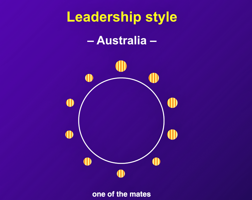 "Australian managers are much more effective when they ""sit in the ring with the mates."" They also exert more influence when they crack jokes, use cynicism, and curse."