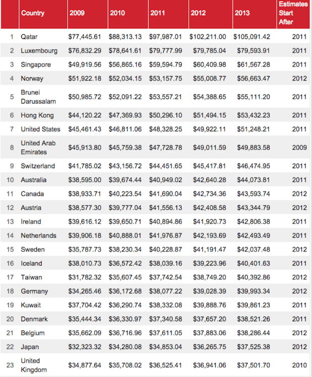 Top 23 richest countries in the world