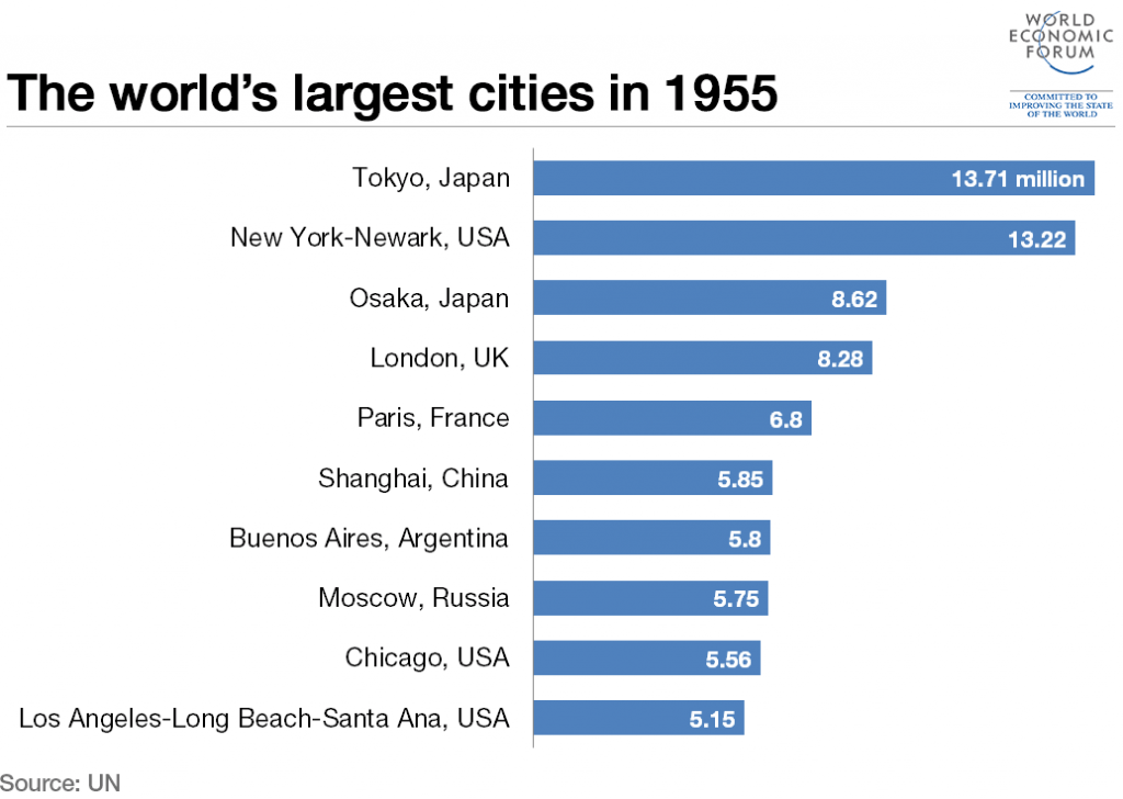 150831 largest cities 1955 1024x728