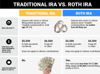Roth Ira Vs Traditional Ira Chart - Invest in a ...