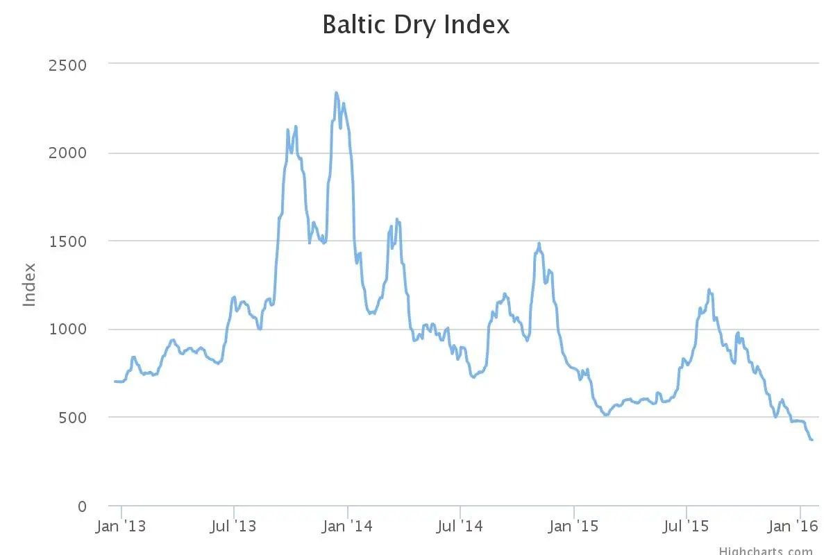 Seemorerocks Baltic Dry Index At Lowest Level For 30 Years