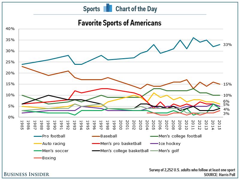 Popular Sports Chart