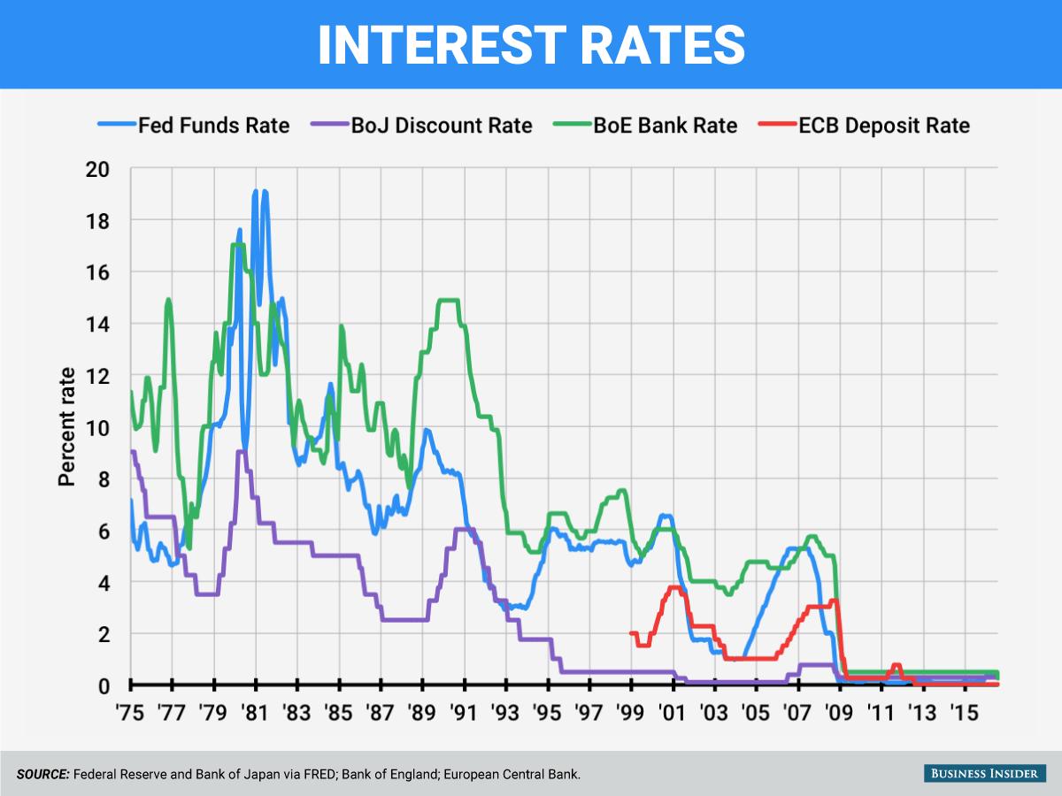 Recordlow Interest Rates Impact On Global Economy