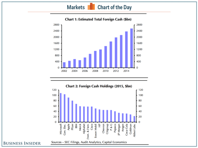 foreign cash COTD