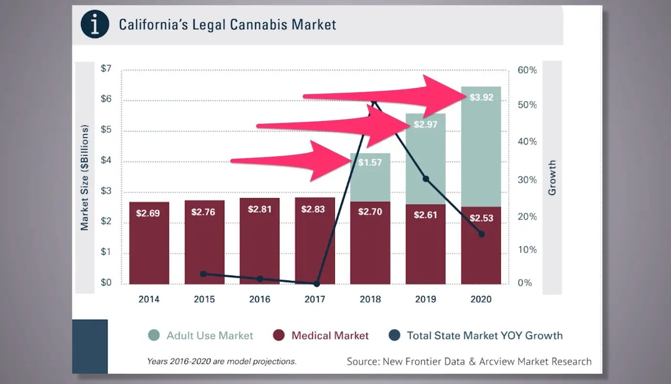 California Marijuana Market Size (arrows)