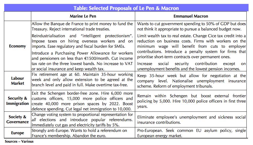 macron versus marine le pen issues