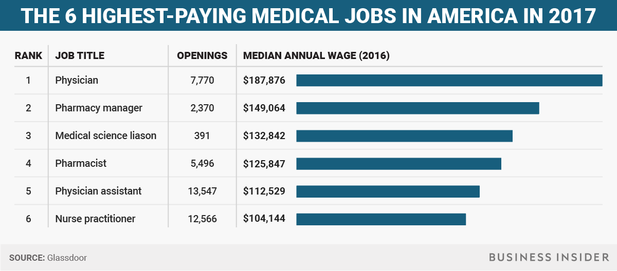 Highest-paying medical jobs in America - Business Insider