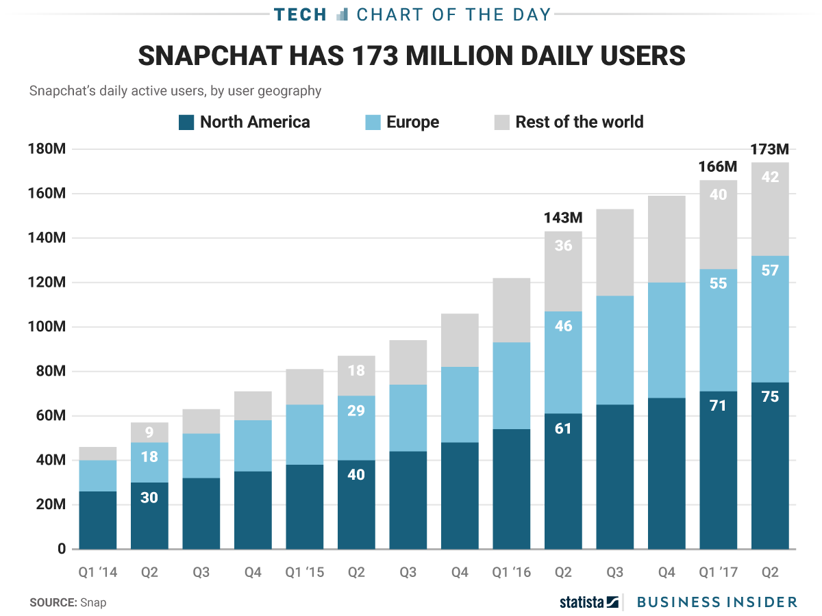 Snapchat has 173 million users but it's struggling to grow outside North America (SNAP)