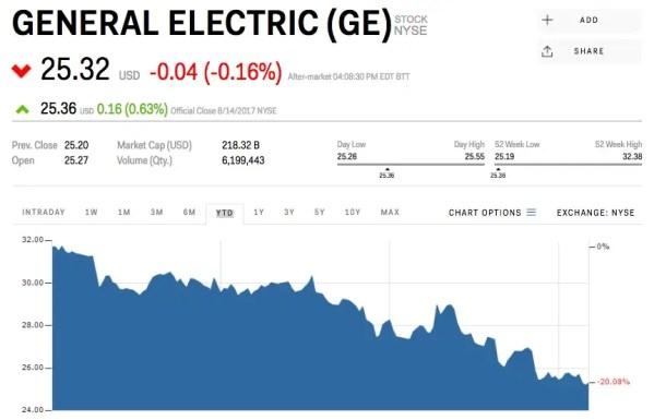 ge stock Warren Buffett dumped his entire stake in General Electric