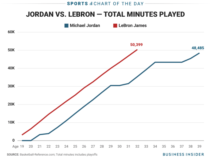 COTD_10.17 LeBron James has played more career minutes than Michael Jordan LeBron James has played more career minutes than Michael Jordan cotd1017
