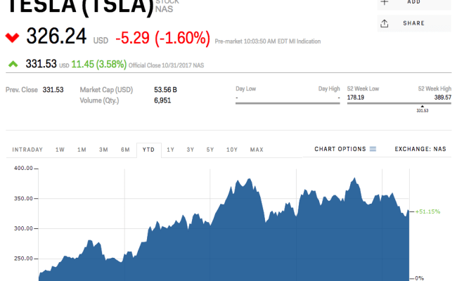 Tesla Is Trading Down Ahead Of Wednesday S Earnings Report