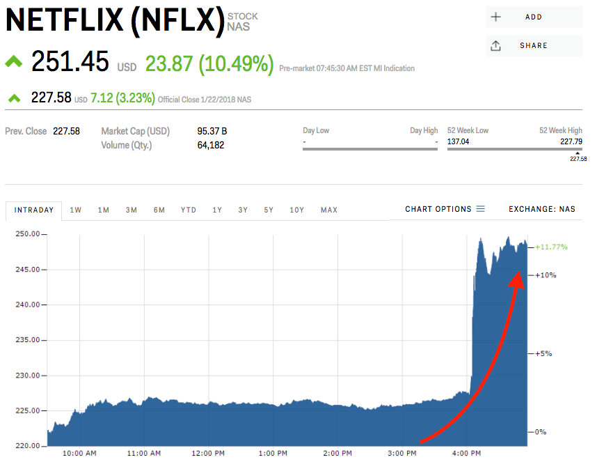 netflix stock market exchange